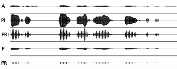 The wave forms of an audio message and the Speech Tactons